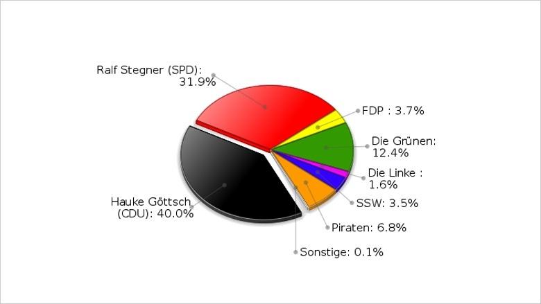 Landtagswahl 2012 | Erststimmenergebnis Hauke Göttsch (WK 10)
