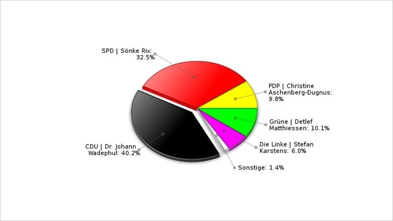Bundestagswahl 2009   Ergebnis der Erststimme