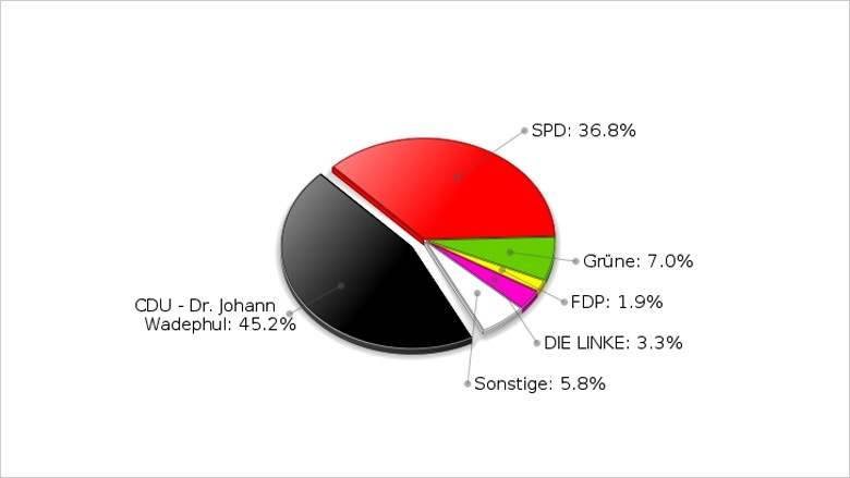 Bundestagswahl 2013 / Ergebnis der Erststimme