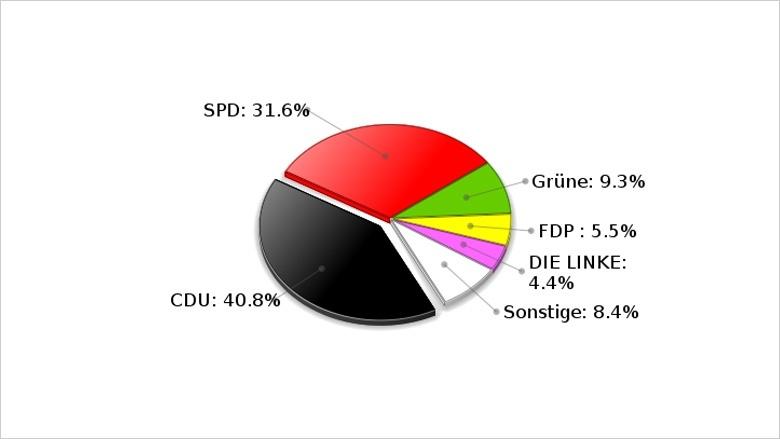 Bundestagswahl 2013 / Ergebnis der Zweitstimme