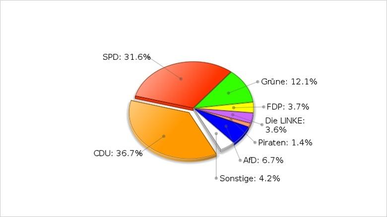 Europawahl 2014 - Kreisergebnis