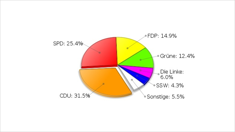 Landtagswahl 2009 | Landesergebnis der Zweitstimme