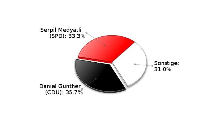 Landtagswahl 2012