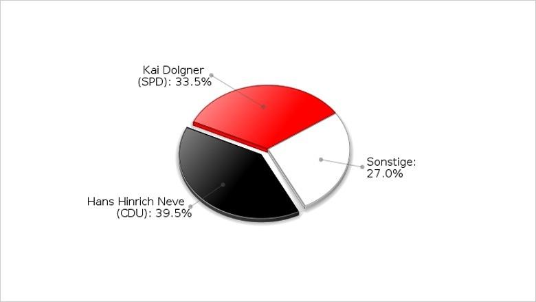 Landtagswahl 2012 | Erststimmenergebnis Hans Hinrich Neve (WK 11)