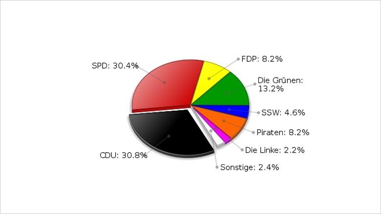 Landtagswahl 2012   Landesergebnis der Zweitstimme